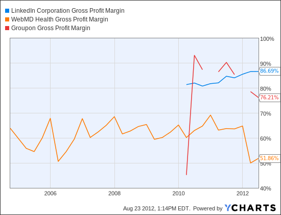 LNKD Gross Profit Margin Chart