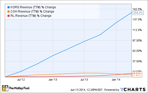 KORS Revenue (TTM) Chart
