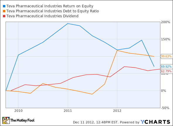 TEVA Return on Equity Chart