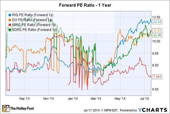 RIG PE Ratio (Forward 1y) Chart