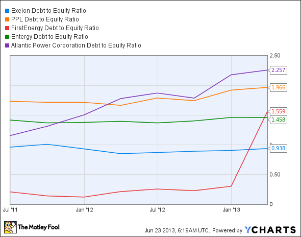 EXC Debt to Equity Ratio Chart