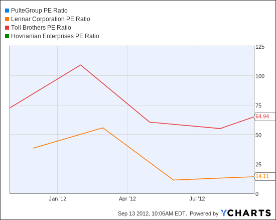 PHM PE Ratio Chart