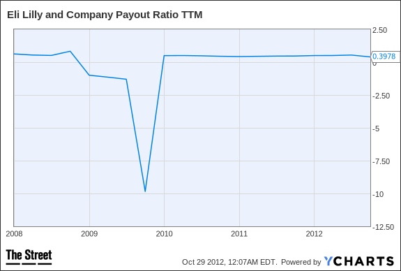 LLY Payout Ratio TTM Chart