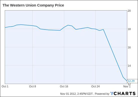 WU Chart