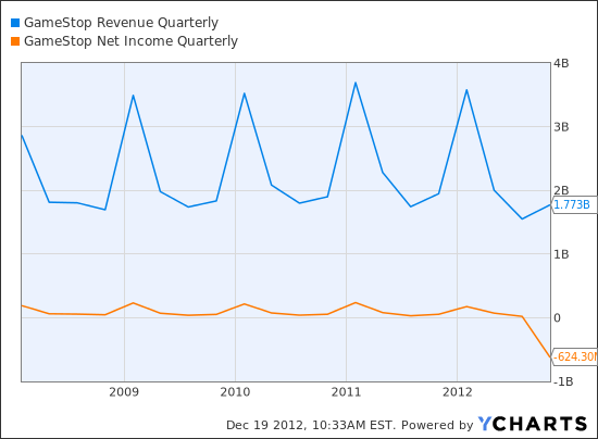 GME Revenue Quarterly Chart