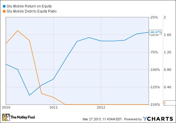 GLUU Return on Equity Chart