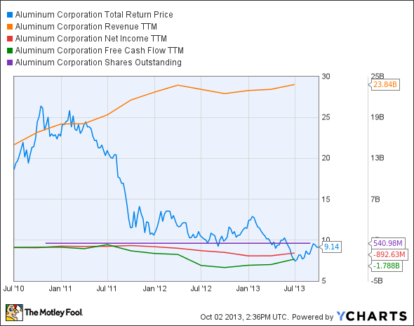 ACH Total Return Price Chart