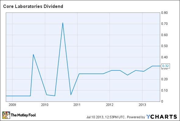 CLB Dividend Chart