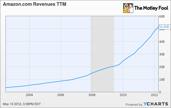 AMZN Revenues TTM Chart