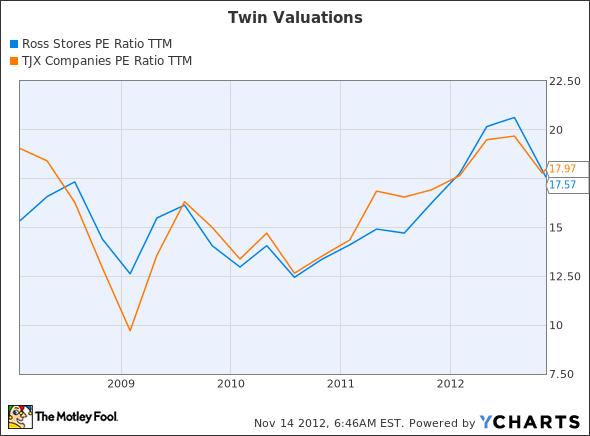 ROST PE Ratio TTM Chart