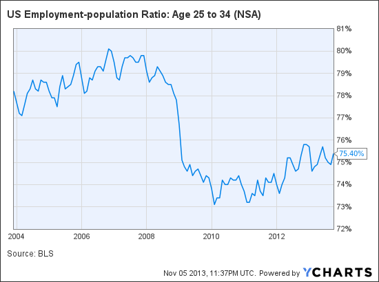 US Employment-population Ratio: Age 25 to 34 Chart