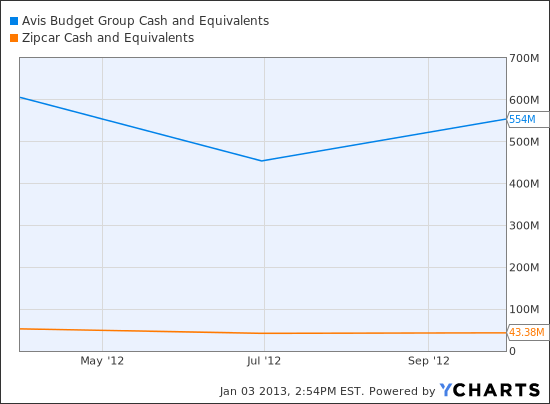 CAR Cash and Equivalents Chart