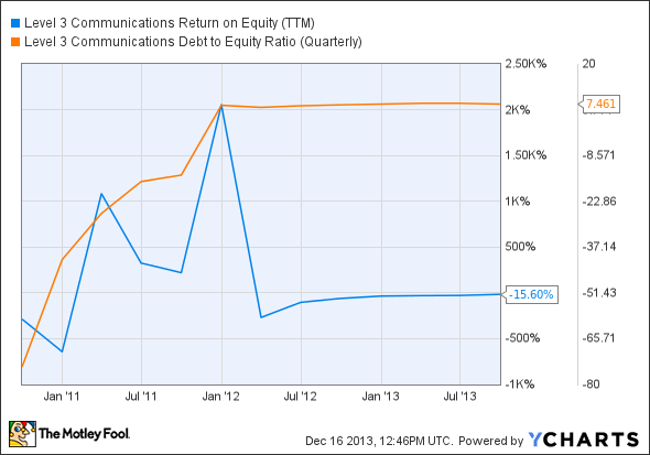 LVLT Return on Equity (TTM) Chart