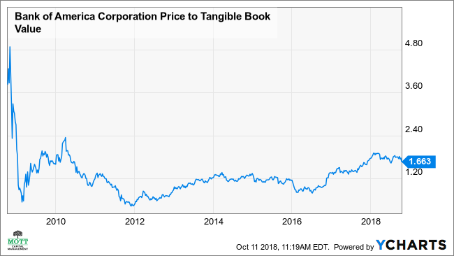 BAC Price to Tangible Book Value Chart