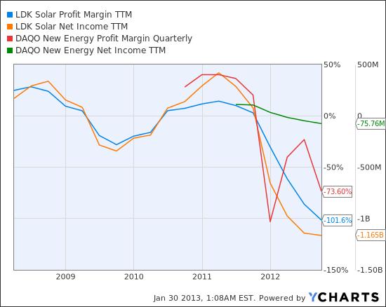 LDK Profit Margin TTM Chart