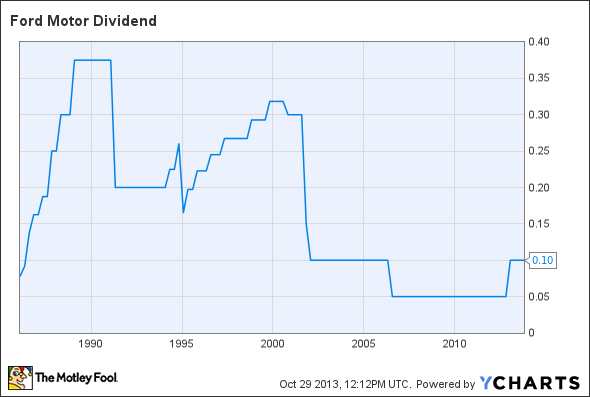Ford dividend announcement