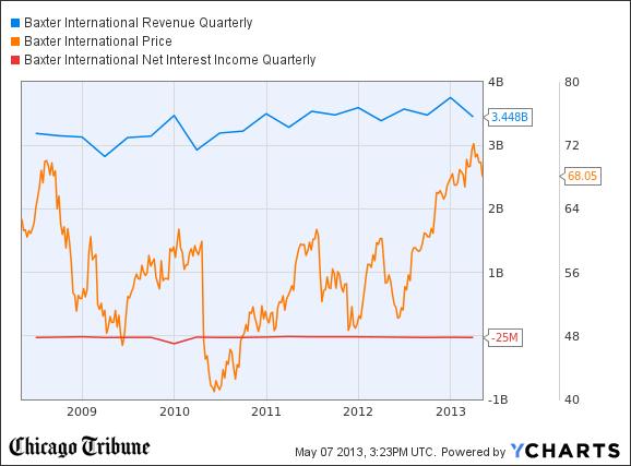 BAX Revenue Quarterly Chart
