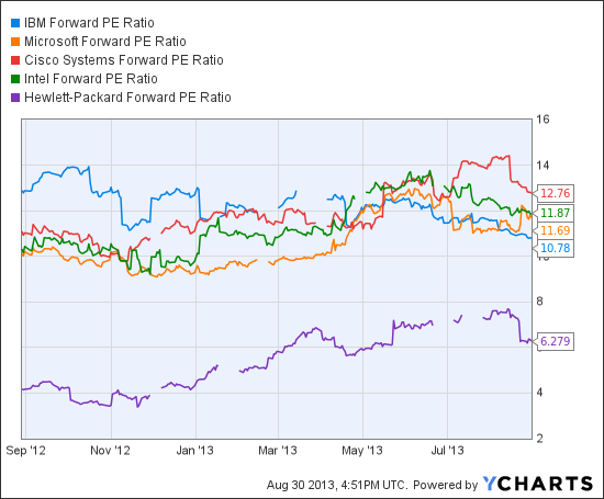 IBM Forward PE Ratio Chart
