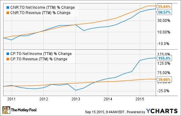 CNR Net Income (TTM) Chart