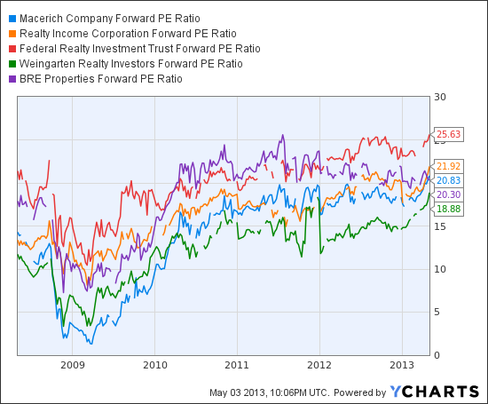 MAC Forward PE Ratio Chart