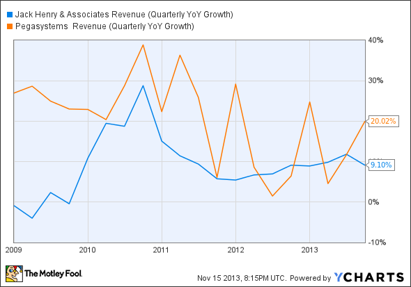 JKHY Revenue (Quarterly YoY Growth) Chart