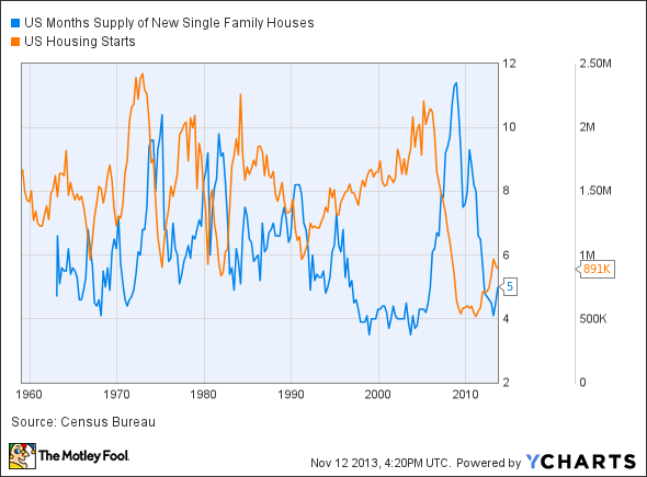 US Months Supply of New Single Family Houses Chart