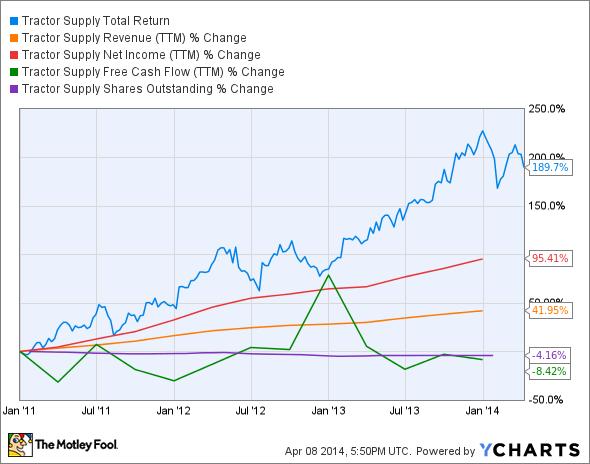 TSCO Total Return Price Chart