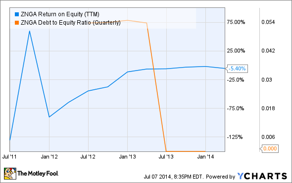 ZNGA Return on Equity (TTM) Chart