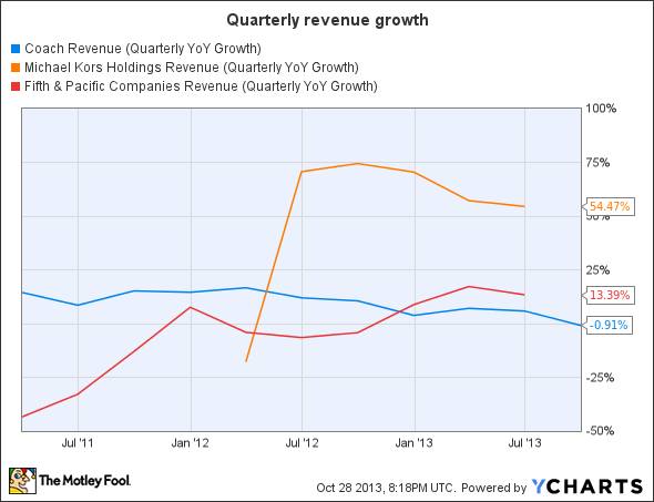 COH Revenue (Quarterly YoY Growth) Chart