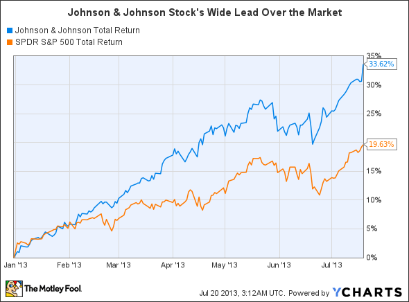 Johnson Amp Johnson Stock Is On Fire Still Time To Buy