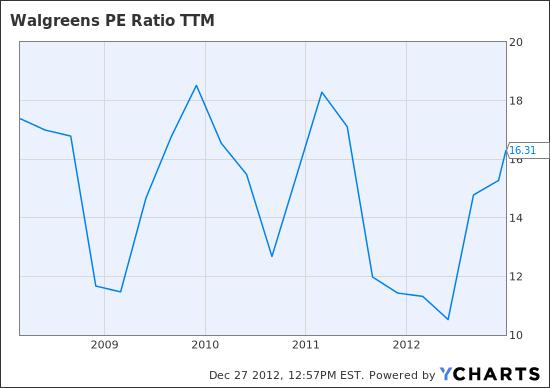WAG PE Ratio TTM Chart