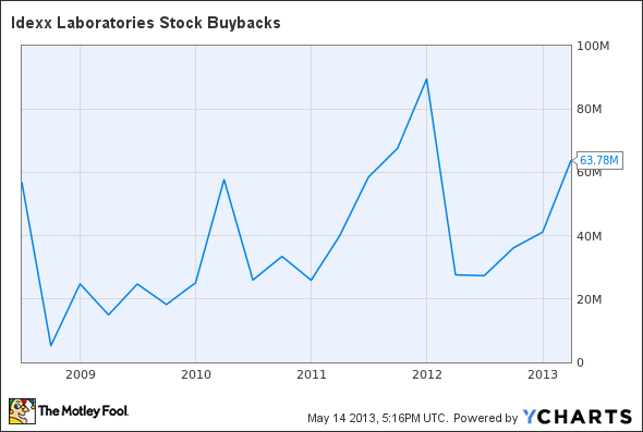 IDXX Stock Buybacks Chart