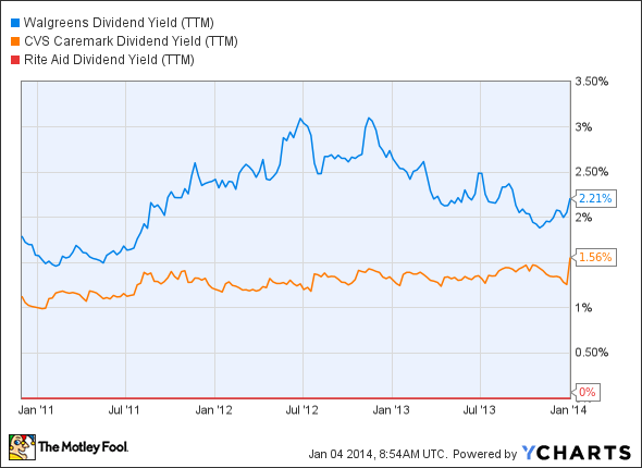 WAG Dividend Yield (TTM) Chart