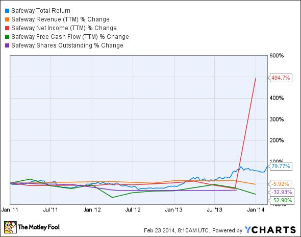 SWY Total Return Price Chart