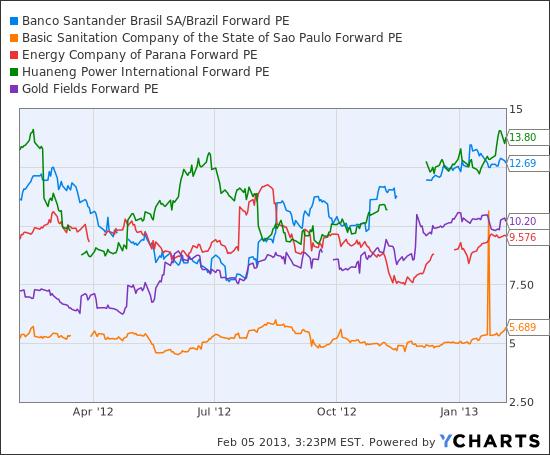 BSBR Forward PE Chart