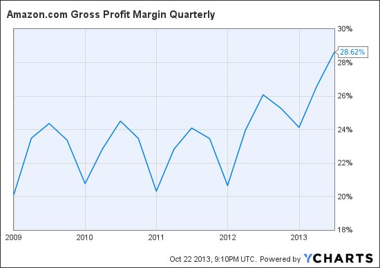 AMZN Gross Profit Margin Quart