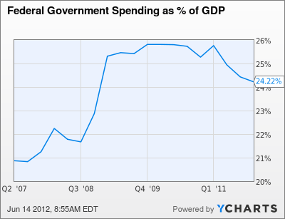 Federal Government Spending as % of GDP Chart