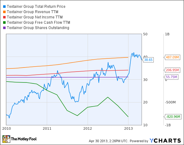TGH Total Return Price Chart