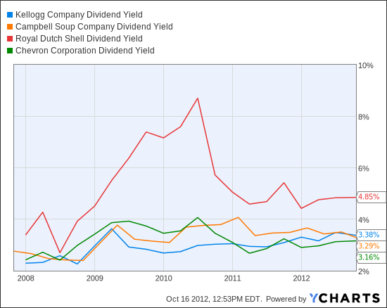 K Dividend Yield Chart