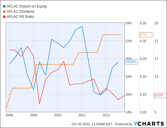 AFL Return on Equity Chart