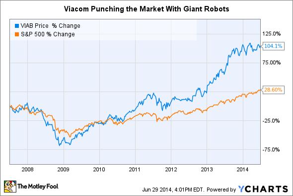 VIAB Chart
