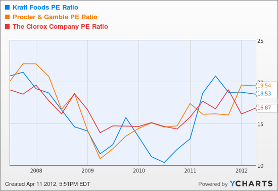 KFT PE Ratio Chart