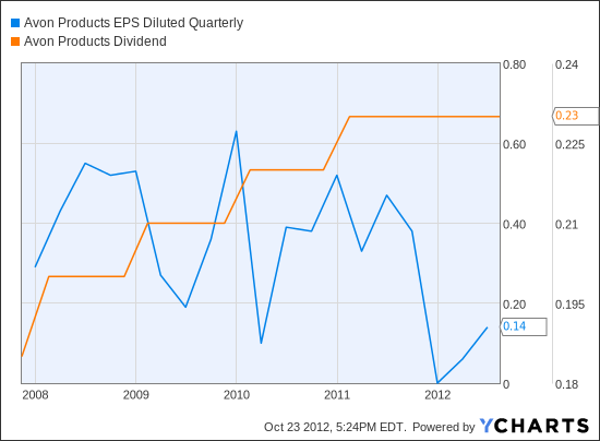 AVP EPS Diluted Quarterly Chart