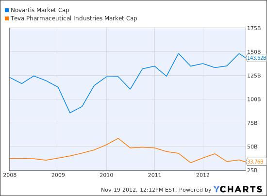NVS Market Cap Chart