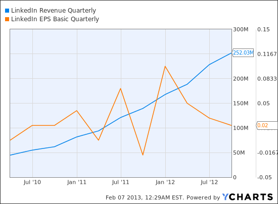 LNKD Revenue Quarterly Chart