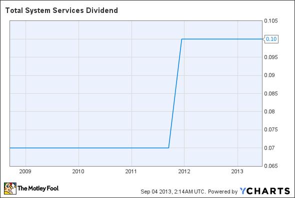TSS Dividend Chart