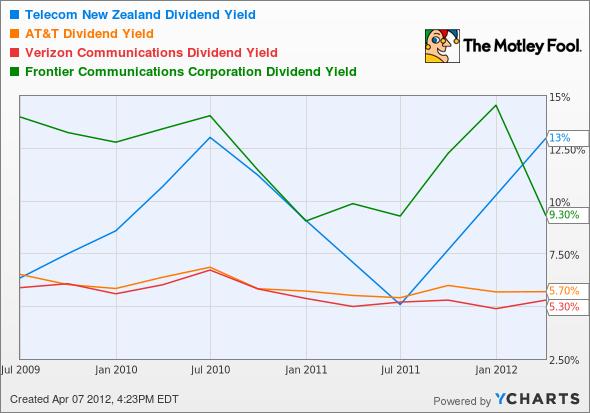 NZT Dividend Yield Chart