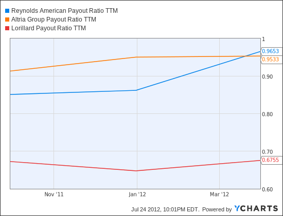 RAI Payout Ratio TTM Chart