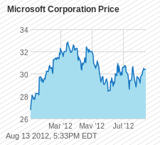 MSFT Chart