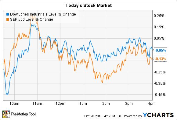Stock market stays flat as ibm and harley davidson inc drop